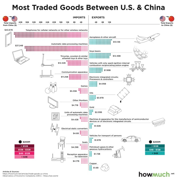 Ranking the Top U.S. Goods Exported and Imported with China