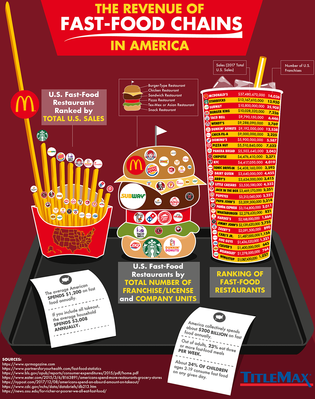 Ranked The Biggest Fast Food Chains In America