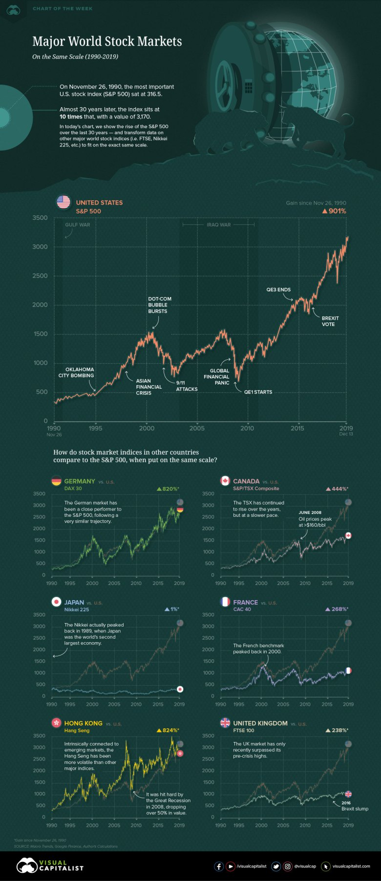 Major stock markets compared to the S&P 500