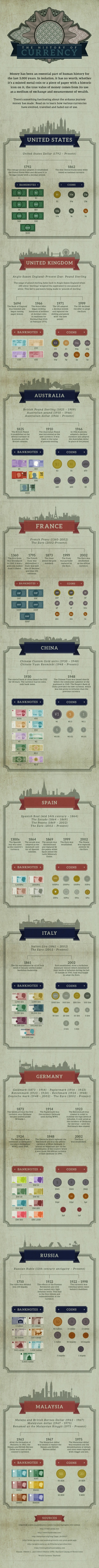 The History of Currency in 10 Different Countries