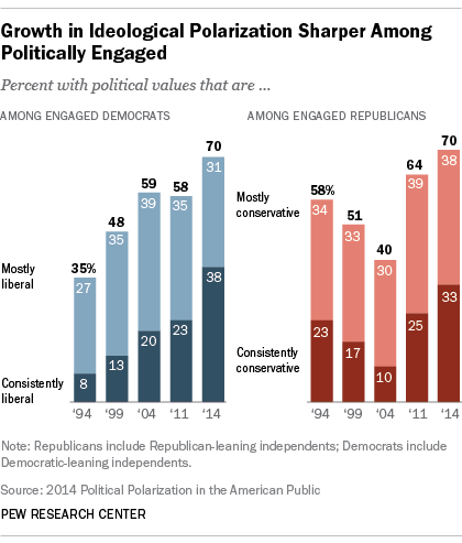 Polarization is with the politically engaged