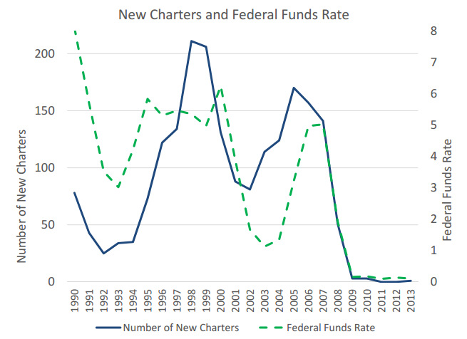 New bank charters