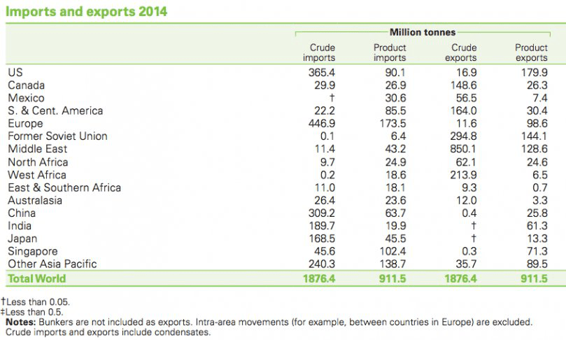 Imports and exports of oil