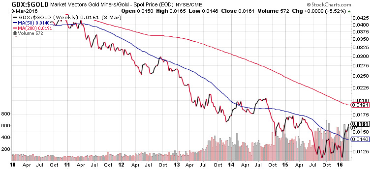 GDX to Gold Ratio