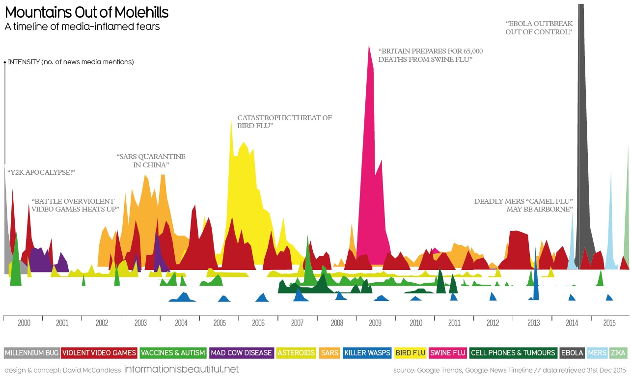Visualizing Data: How the Media Blows Things Out of Proportion