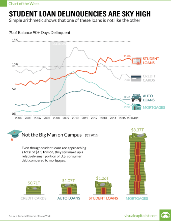 Student Loan Delinquencies are Sky High [Chart]