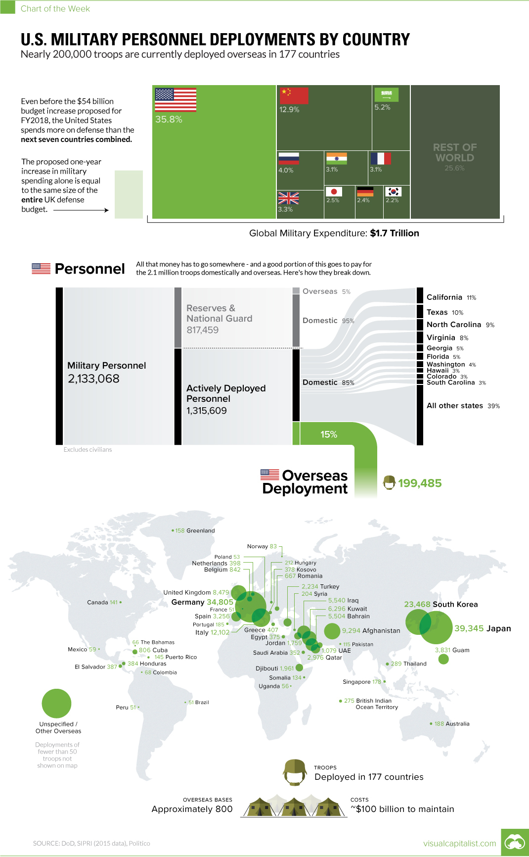 Chart: U.S. Military Personnel Deployments by Country