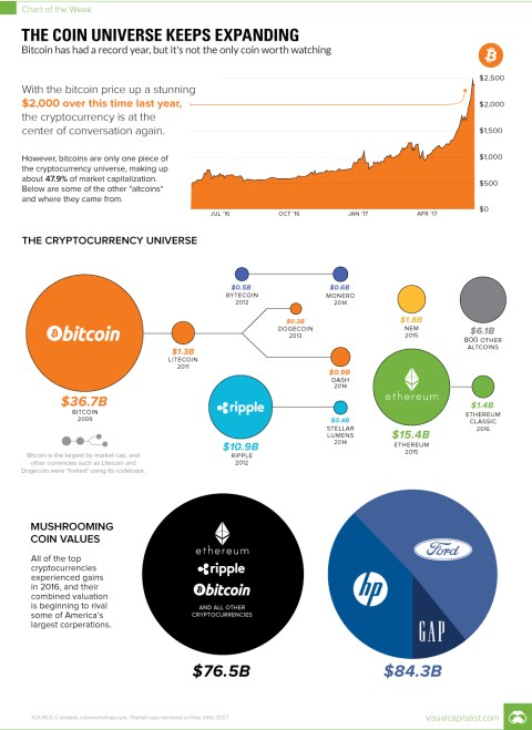 Visual Capitalist The Coin Universe Keeps Expanding