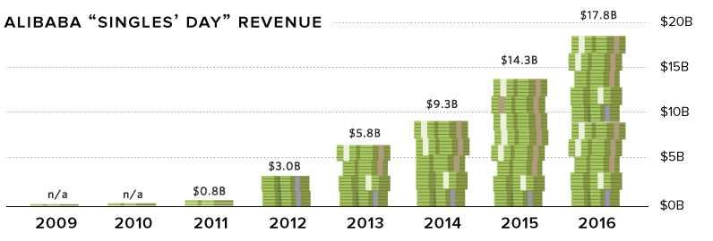 Alibaba Singles' Day Revenues over time