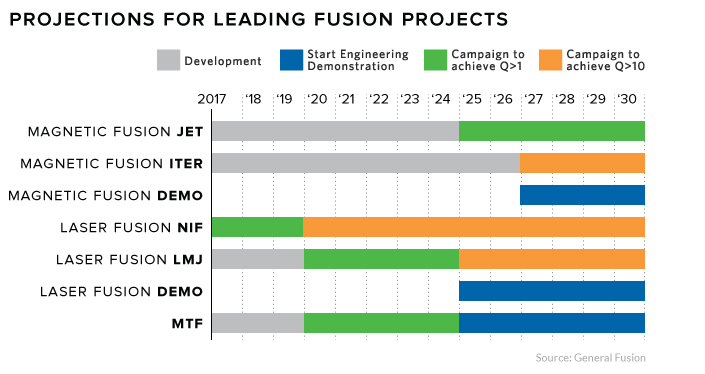fusion timeline