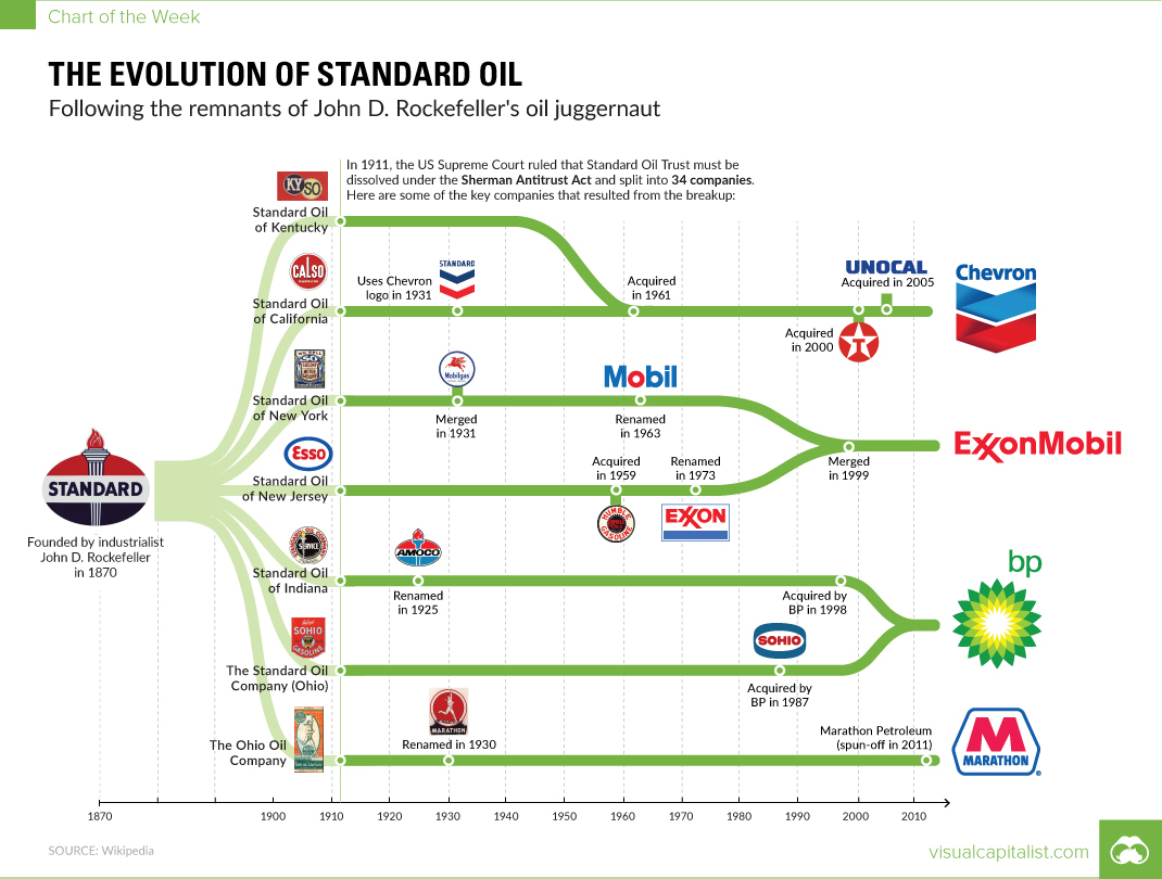 Evolution of Standard Oil