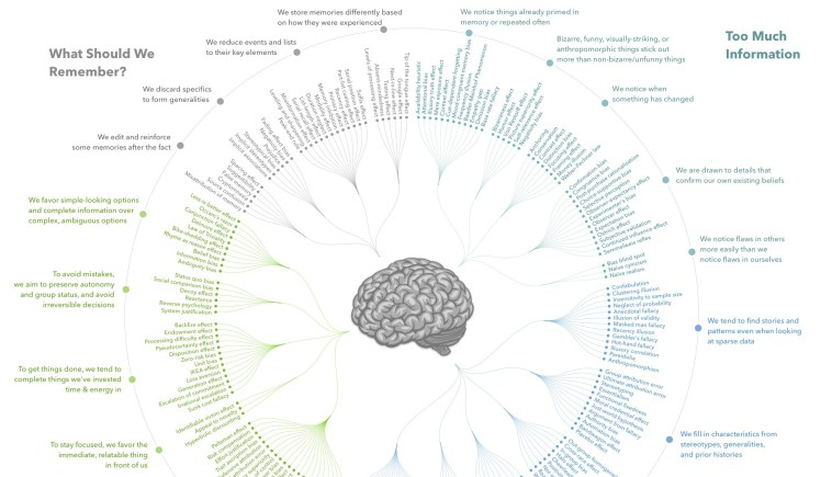 Every Single Cognitive Bias in One Giant Infographic