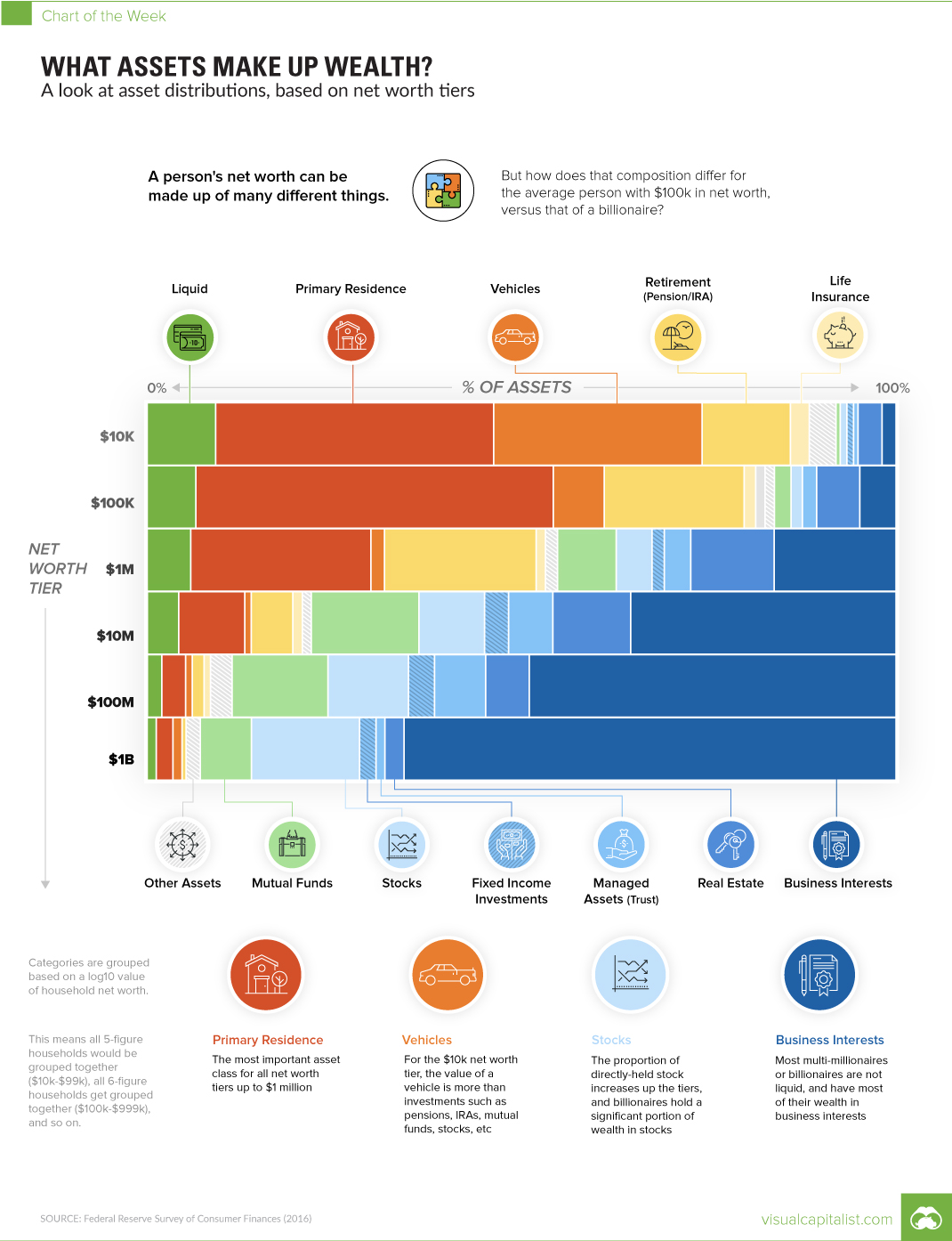 Chart What Assets Make Up Wealth