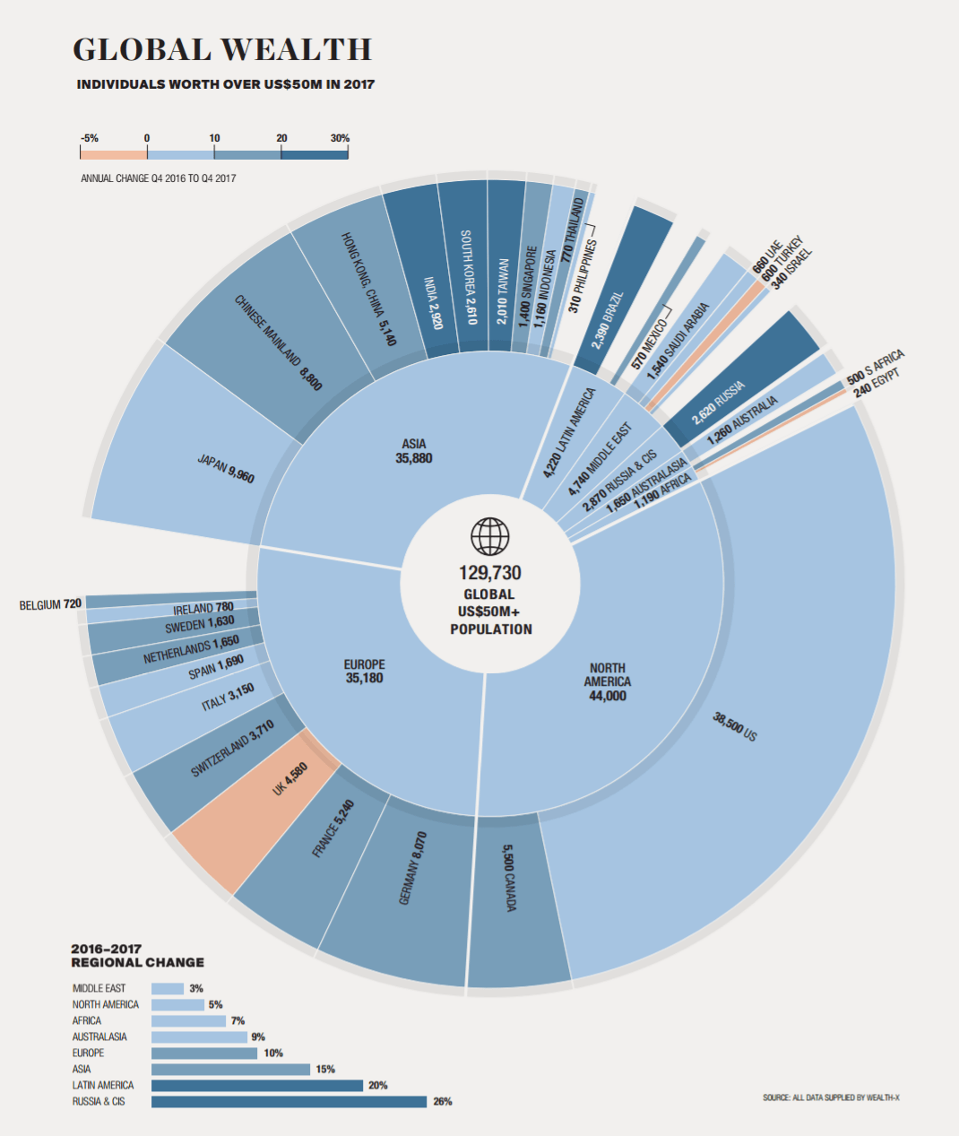 The World's Ultra-Wealthy Population, in One Chart