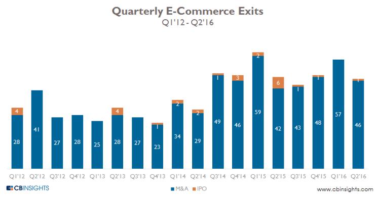 ecomm-exits-quarterly-q216