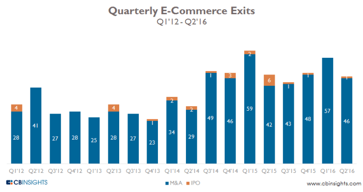 ecomm-exits-quarterly-q216