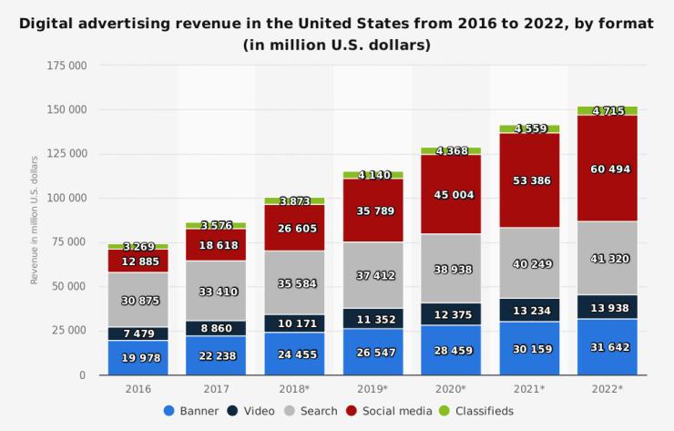 statistic_id455840_digital-market-outlook_-digital-advertising-revenue-in-the-us-2016-2022-by-format