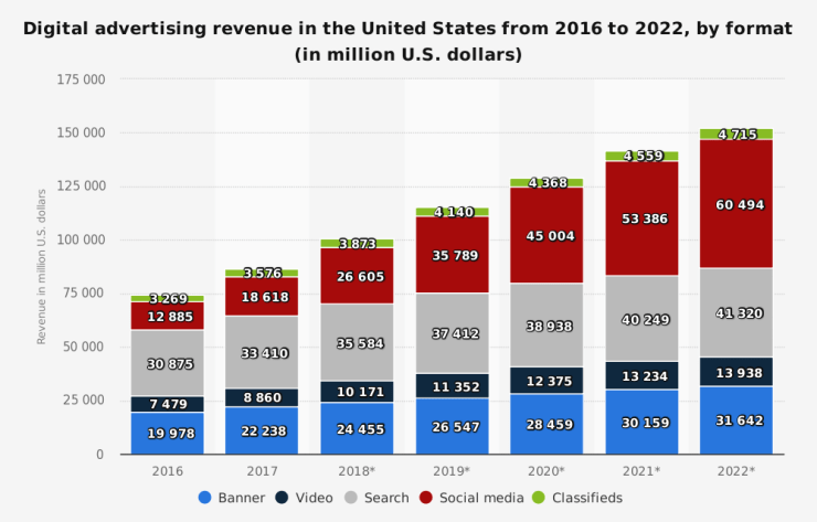 statistic_id455840_digital-market-outlook_-digital-advertising-revenue-in-the-us-2016-2022-by-format