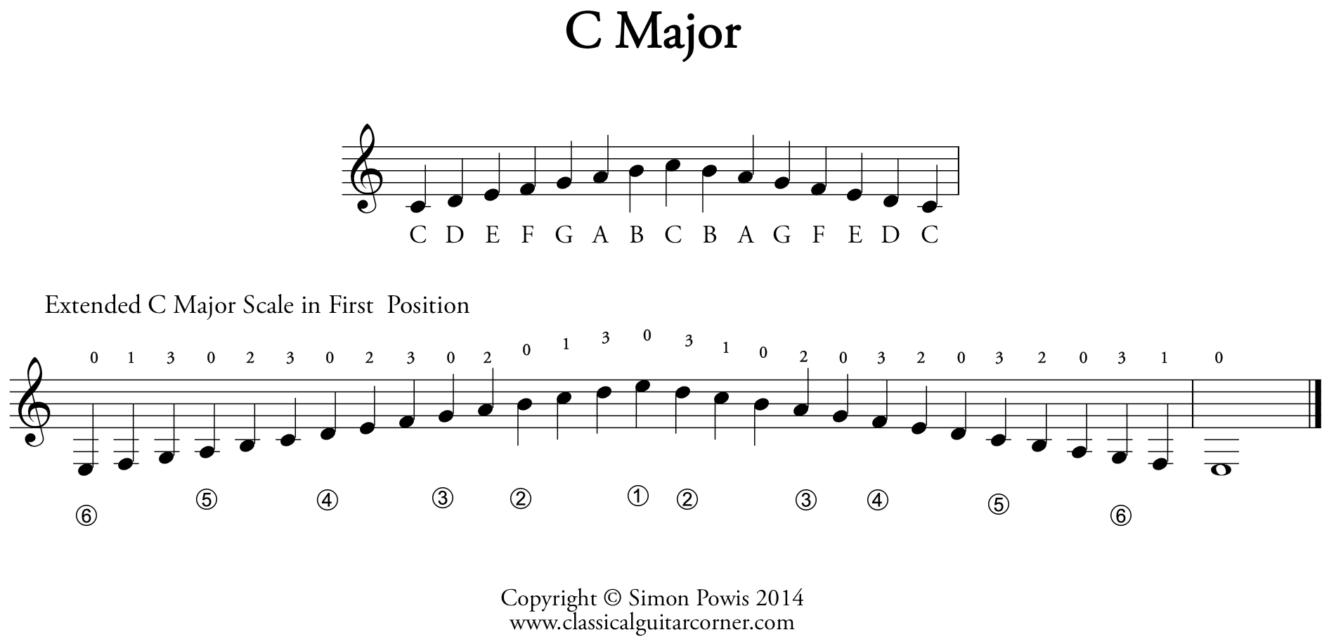 C Major Extended Scale For Classical Guitar