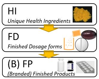 Q10 absorptie en voordelen voor de gezondheid distributie keten