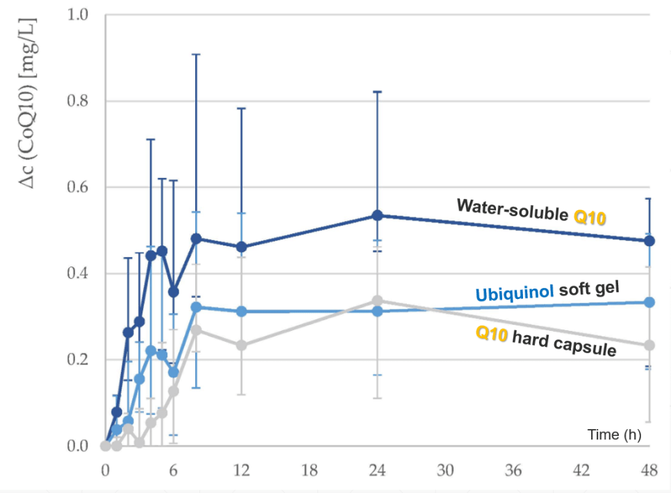Watersoluble Q10 has superior bioavailability vs ubiquinol softgel capsules
