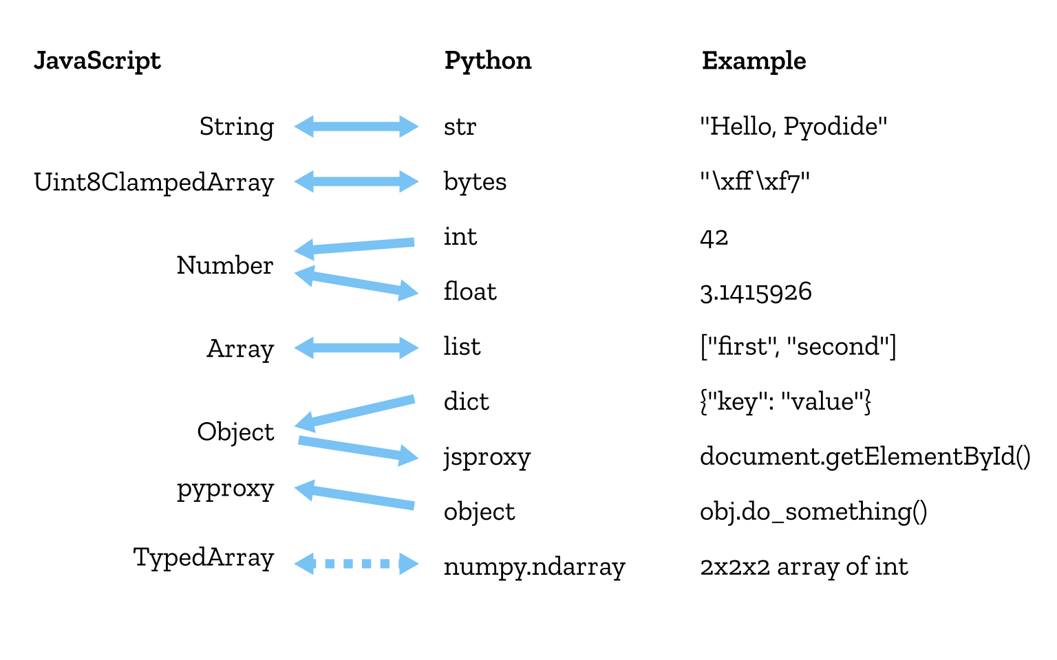 Pyodide Bringing The Scientific Python Stack Towards The