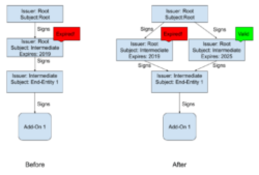 a diagram showing two workflows, before and after we installed a new valid certificate