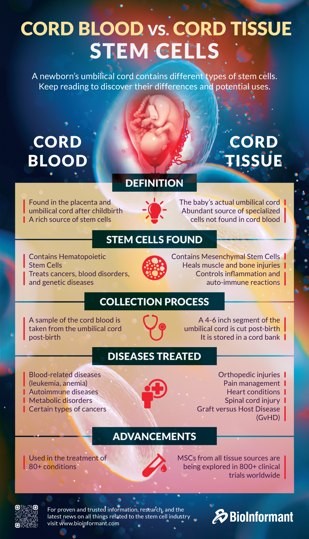 Cord Blood Vs Cord Tissue Stem Cells
