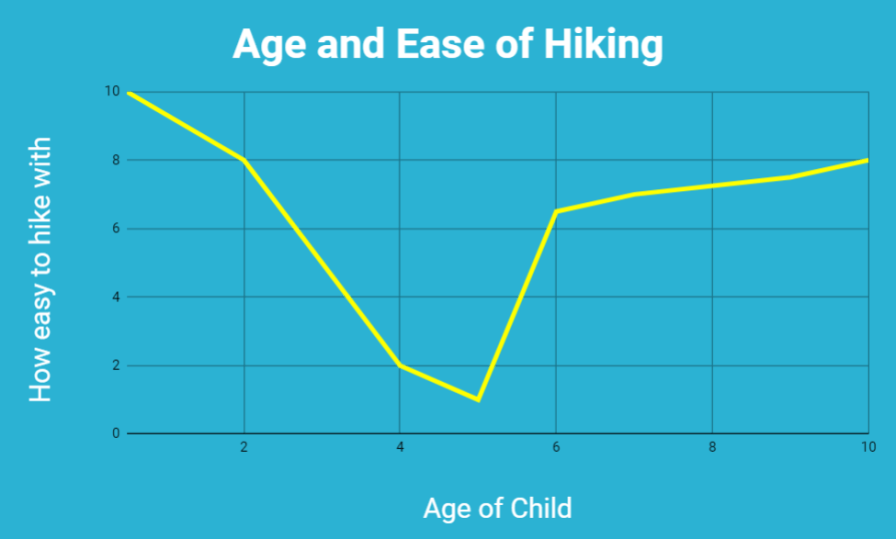 Age and Ease of Hiking graph Google Drive