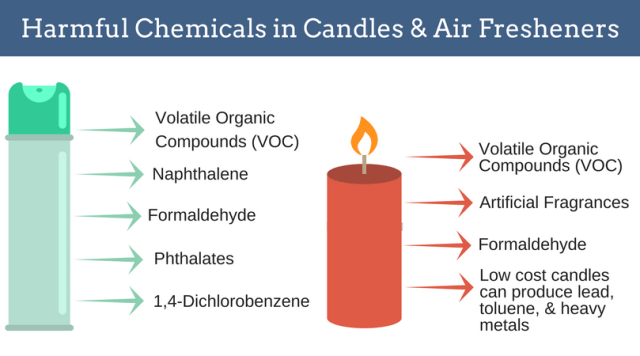 Harmful_Chemicals_in_Candles_Air_Fresheners_1760x.png