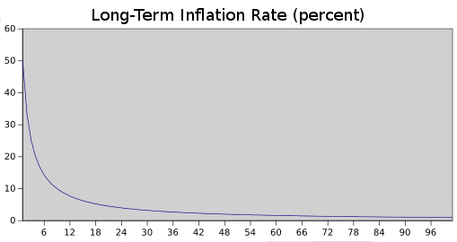eth inflation rate