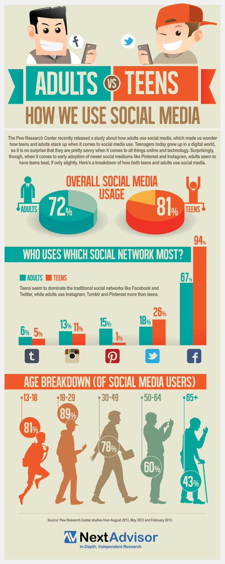 Social media info graph
