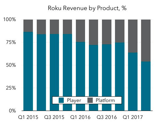 Understanding Roku's IPO and its growing platform revenues Screen Shot 2017 09 01 at 2