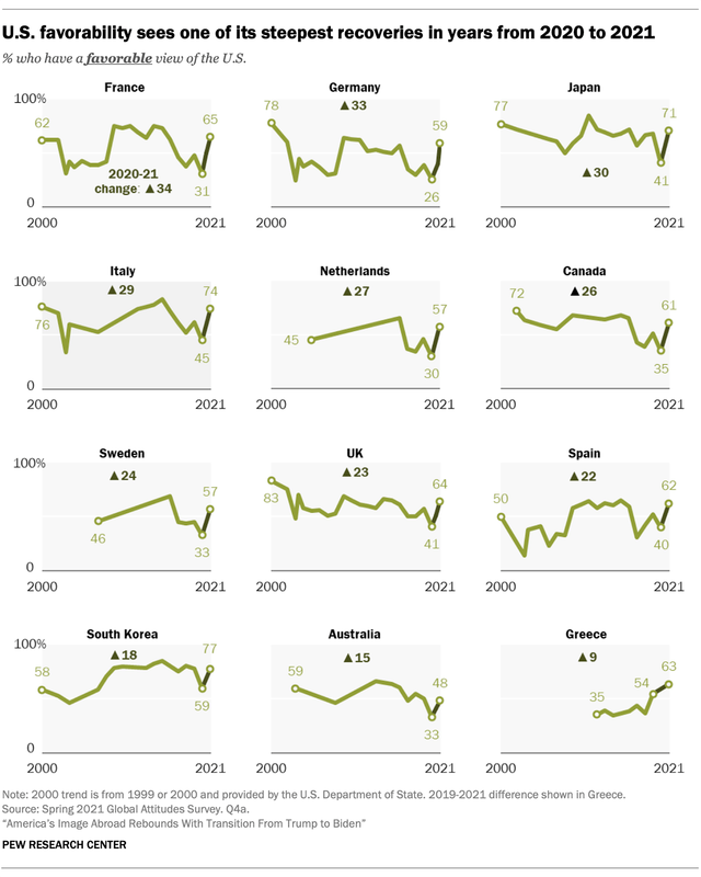 Pew Research Center U.S. Favorability Rating