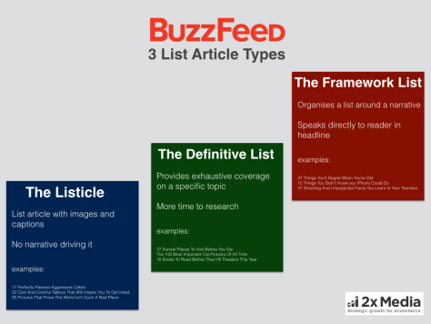3 List Article Types