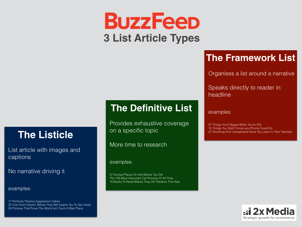 Howto: Buzzfeed 3 Kinds Of List Article Formats