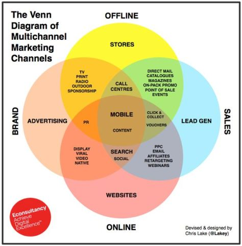 Econsultancy Multichannel Marketing Venn Diagram