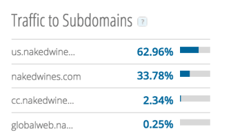 Nakedwines_com_Traffic_Statistics_by_SimilarWeb_country