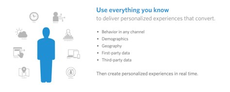 Monetate for Personalization reference