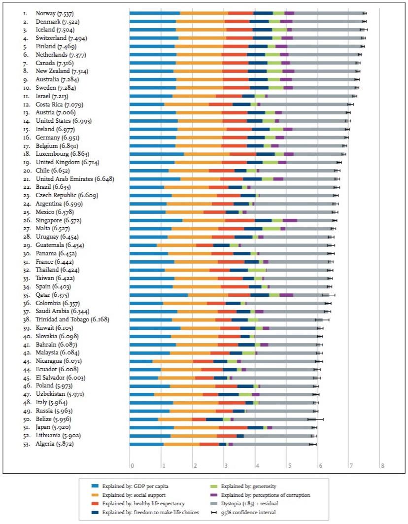 Los países más felices del mundo - 2017