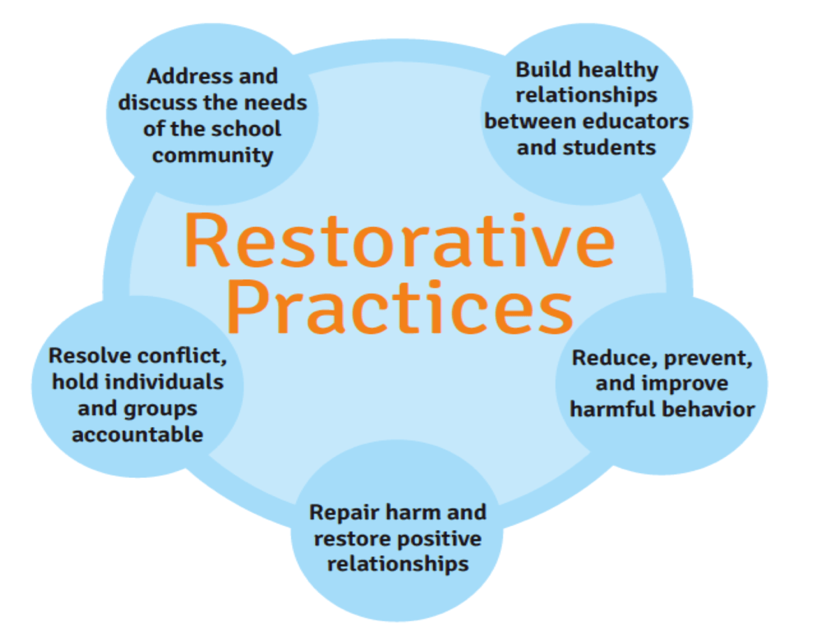 Restorative Practices Community Academy For Software