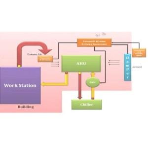 AHU Energy Solution  Air Handling Unit Retailer from Bengaluru