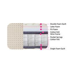 Latex Pocket Spring Mattresses
