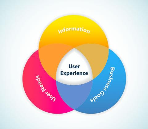 Lean UX - 使用者體驗架構
