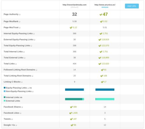 Neverlandmoda consigue con menos backlinks un mejor ranking que anuncio.ec