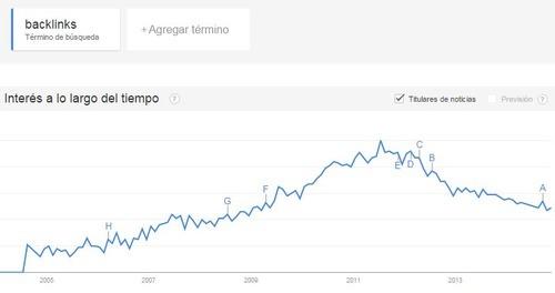 crear enlaces: Google Trends