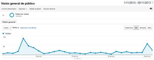 comportamiento de usuario como factor del ranking en Google, ejemplo Google Analytics
