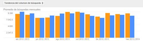 planificador de palabras clave de adwords: tendencia del voluemn de búsqueda