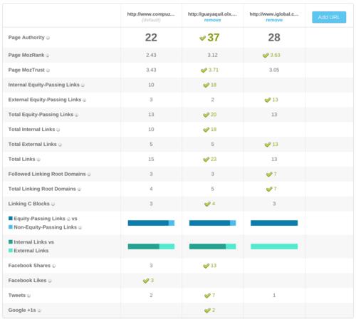 Datos sobre enlaces de Compuzone