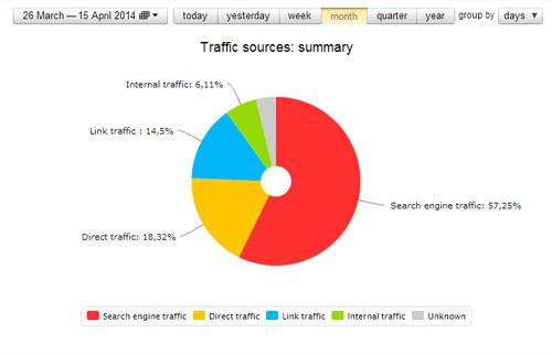 fuentes de tráfico: un valor importante para el marketing online y el SEO
